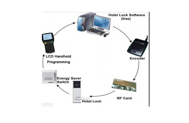 Quy trình quản lí bằng phần mềm của khóa thẻ từ Goodum A2100