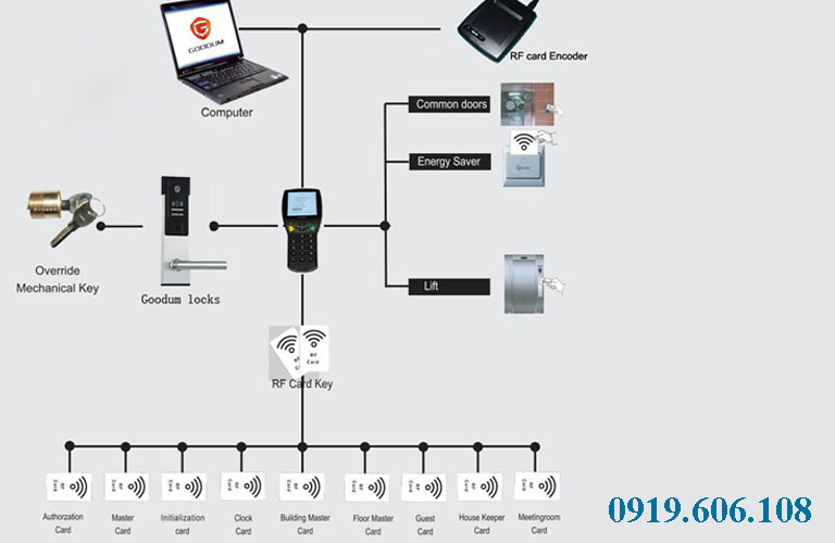 Hệ thống quản lý bằng phầm mềm của thương hiệu Goodum