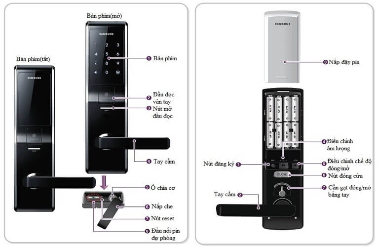 Kết cấu chung của khóa cửa điện tử Samsung