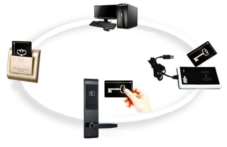 Quản lý khách sạn bằng phần mềm thông qua thẻ từ